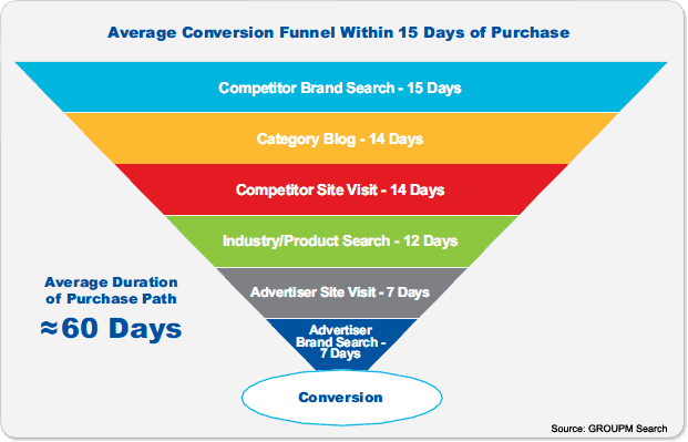 average conversion funnel within 15 days of purchase