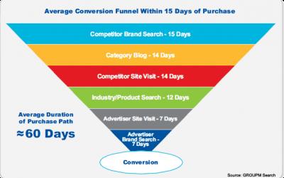 Πως θα αυξήσετε τα κέρδη με το Conversion Optimiser της Google